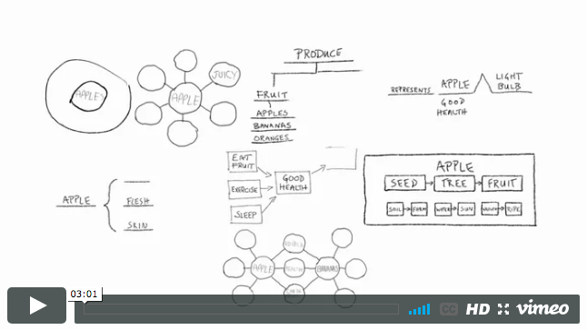 Thinking Maps Overview - David Hyerle
